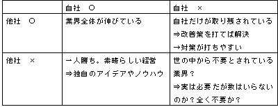 自社と他社の表